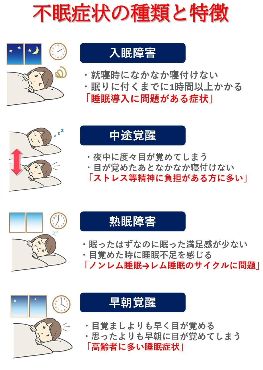 睡眠障害の種類「入眠障害・中途覚醒・熟眠障害・早朝覚醒」